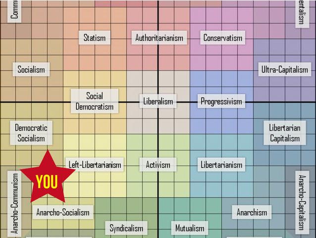 PlayBuzz.com: The Definitive Political Orientation Test: Left Libertarianism graph