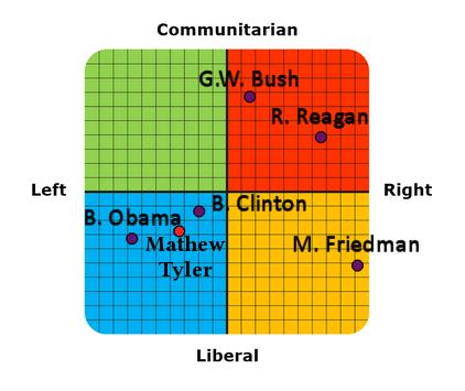CelebrityTypes.com: Political Coordinates Test